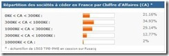 repartition des societe a ceder par CA